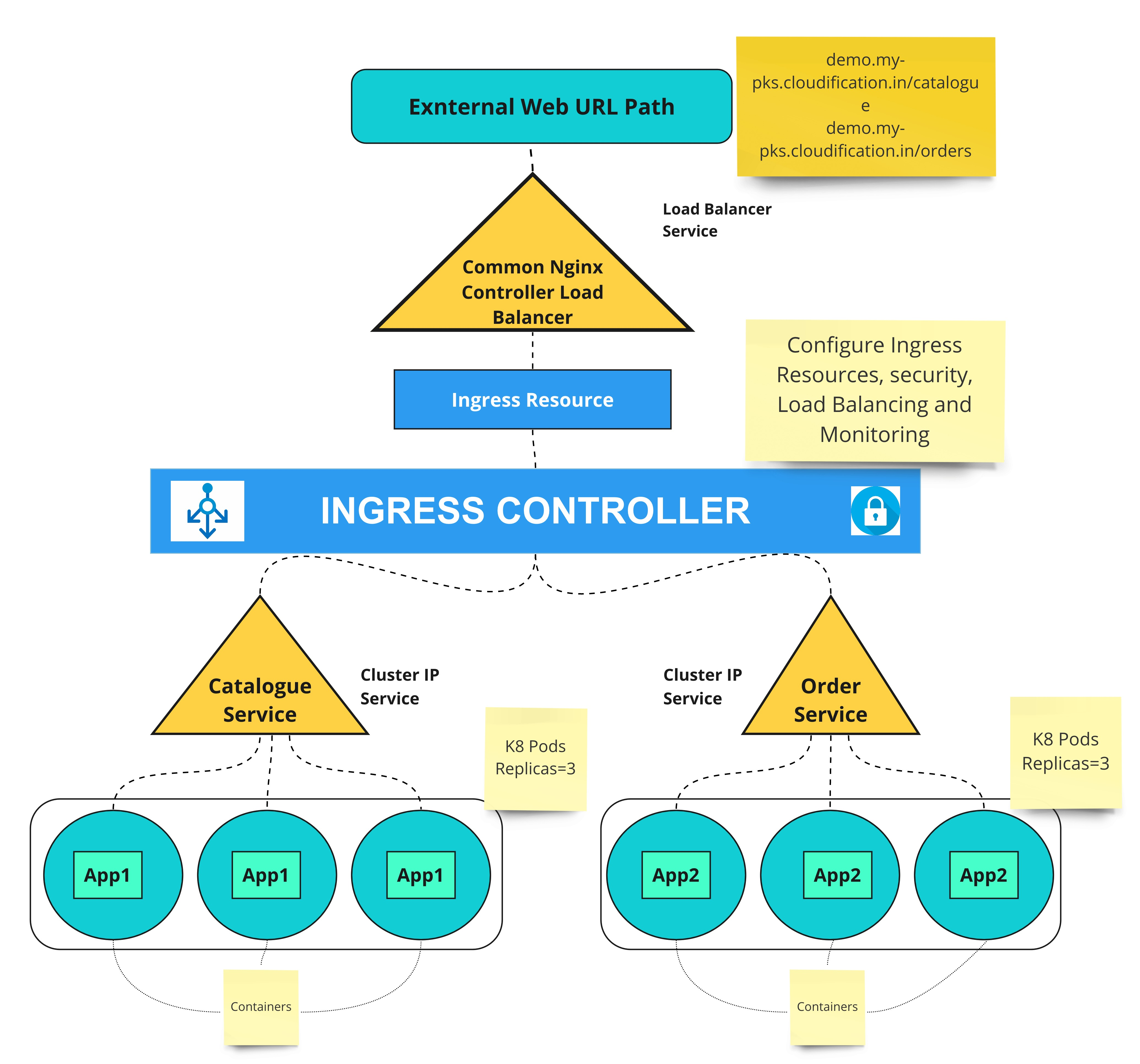 Microservice deployment on Kubernetes container with NGINX Ingress ...